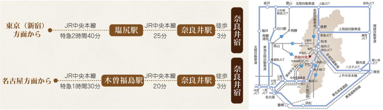 奈良井宿 アクセス 電車